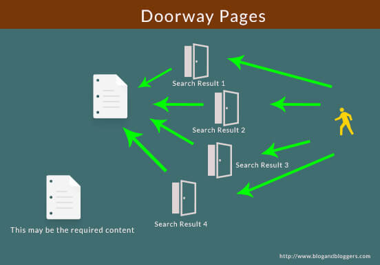 Gateway Pages