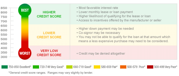 ways to increase credit score quickly