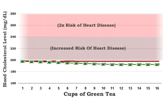 Effect of green tea on blood cholesterol