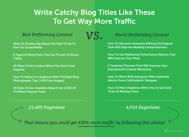 How to Write Kick-Ass Engaging and Catchy Blog Titles