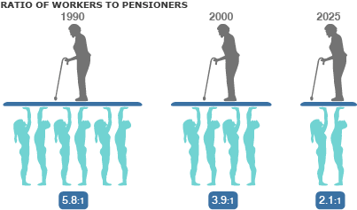 An ageing population