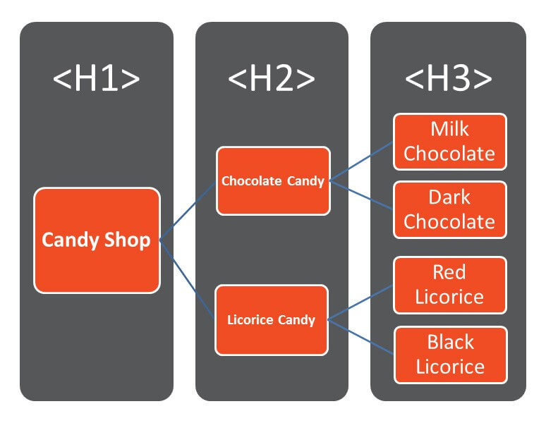 h1 h2 h3 tags, h1 html, heading, on page seo, header tag optimization