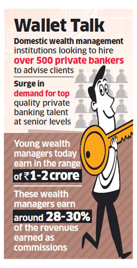 top 15 wealth management companies in India