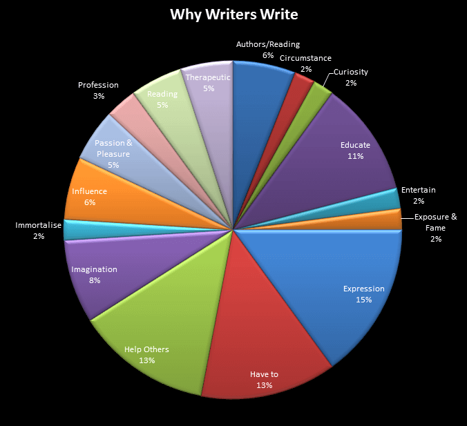 Becoming a Great Writer