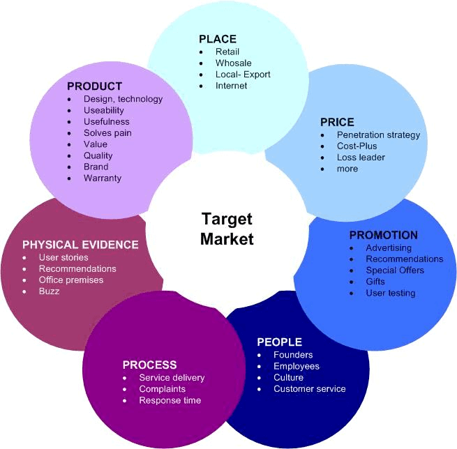 steps to starting an ecommerce business