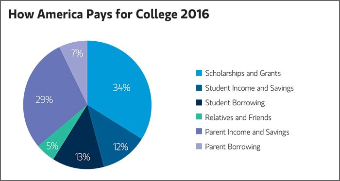 Avoid Students Dropping Out of College