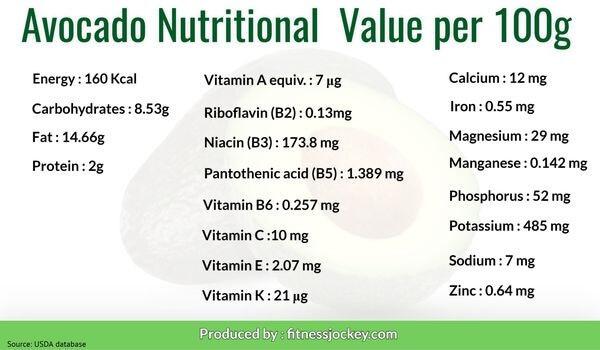 Nutritional content of avocado