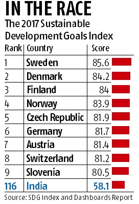 Sustainable-development-goals-index
