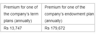 comparison between the term insurance premium and life insurance premium
